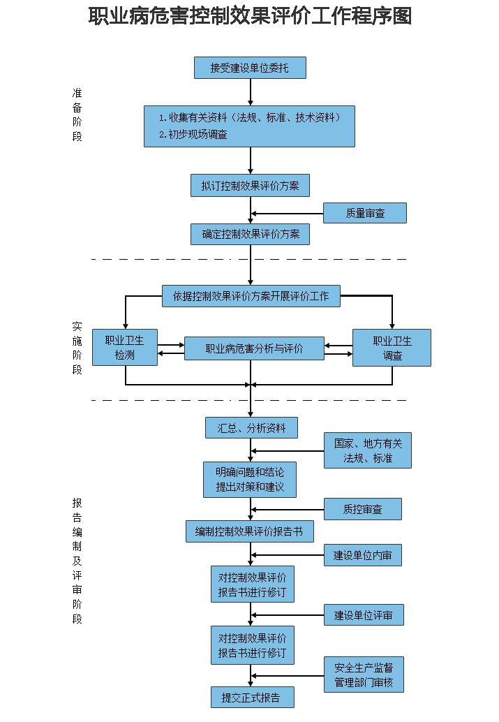 程 序 文 件文件编号:SFJP/CX33 第 1 页 共 4 页 主题:建设项目职业病危害控制效果评价 工作程序第 A版 第 0 次 修 订 颁布日期:2013年10月20日 1 目的  规范建设项目职业病危害控制效果评价工作,指导控制效果评价工作的开展,保证控制效果评价工作的质量,根据公司《质量手册》、《职业病危害评价通则》(AQ/T 8008-2013)、《建设项目职业病危害控制效果评价导则》(AQ/T 8010-2013)制定本程序。 2 适用范围 适用于评价室承担的